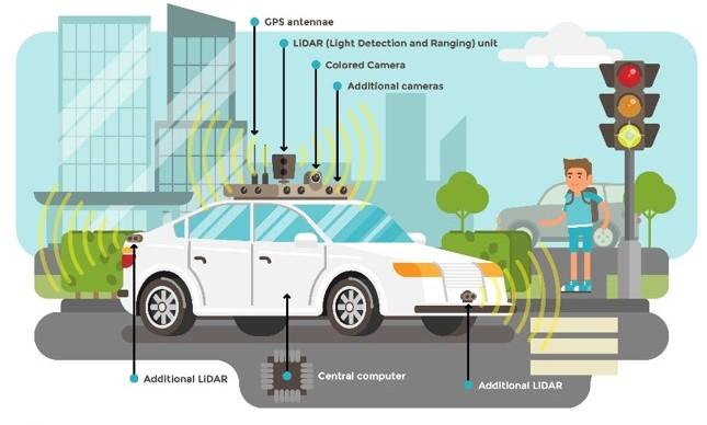 LiDAR in self driving cars