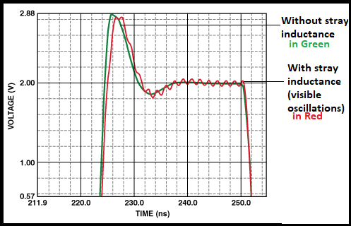 Stray inductance causes oscillations at the output