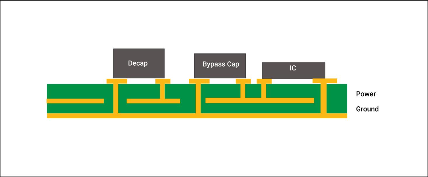Decoupling capacitor placement