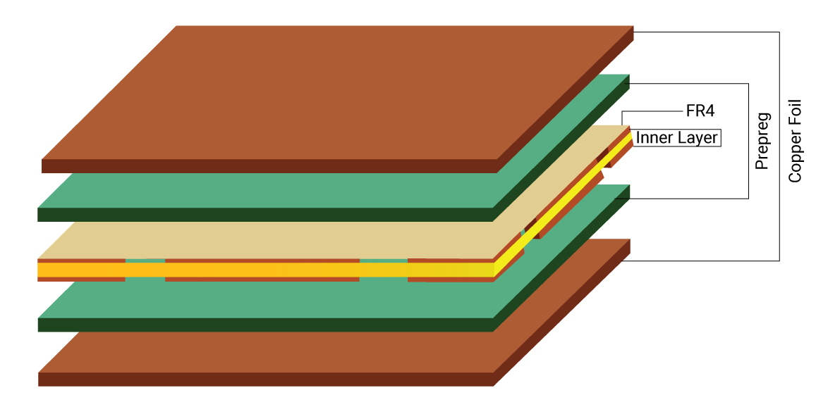 PCB lamination