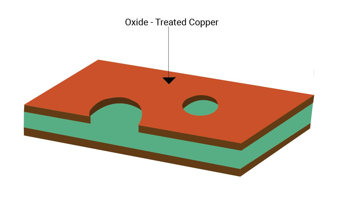 PCB oxide treatment