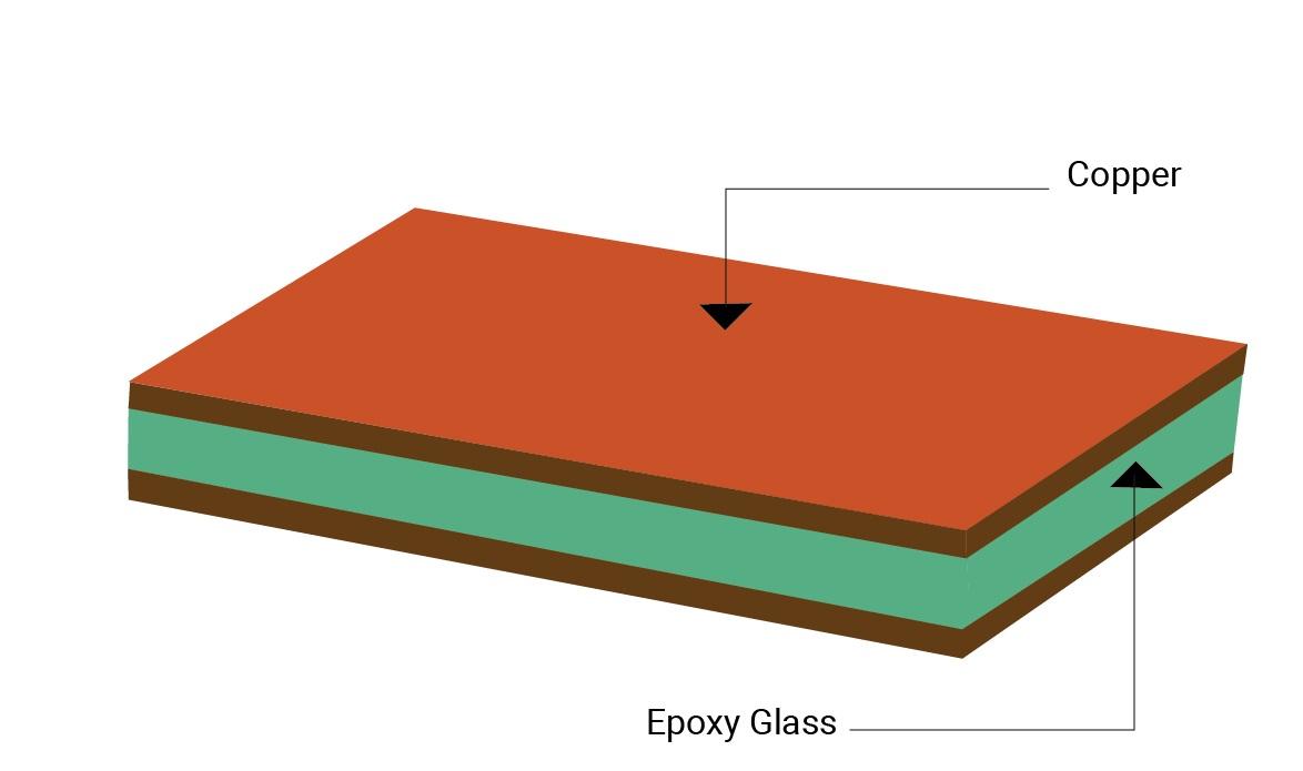 PCB core material