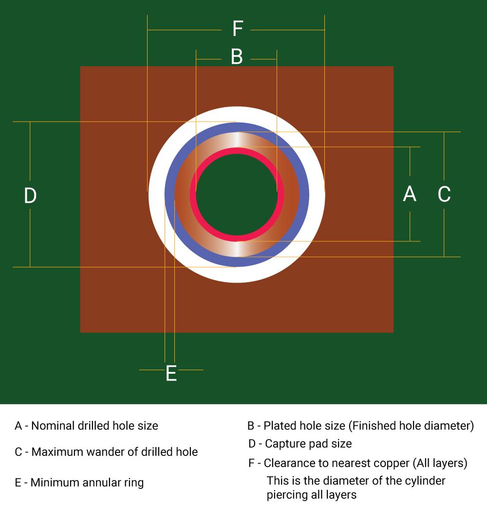 Via hole elements for pad design