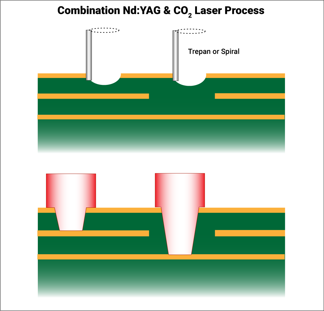 Combination of CO2 and ND:YAG machines