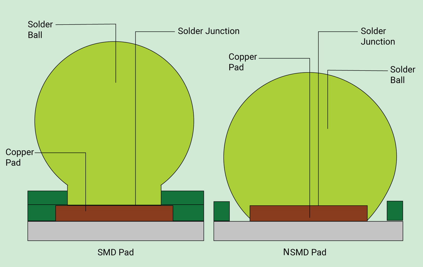 SMD and NSMD pads in PCB design