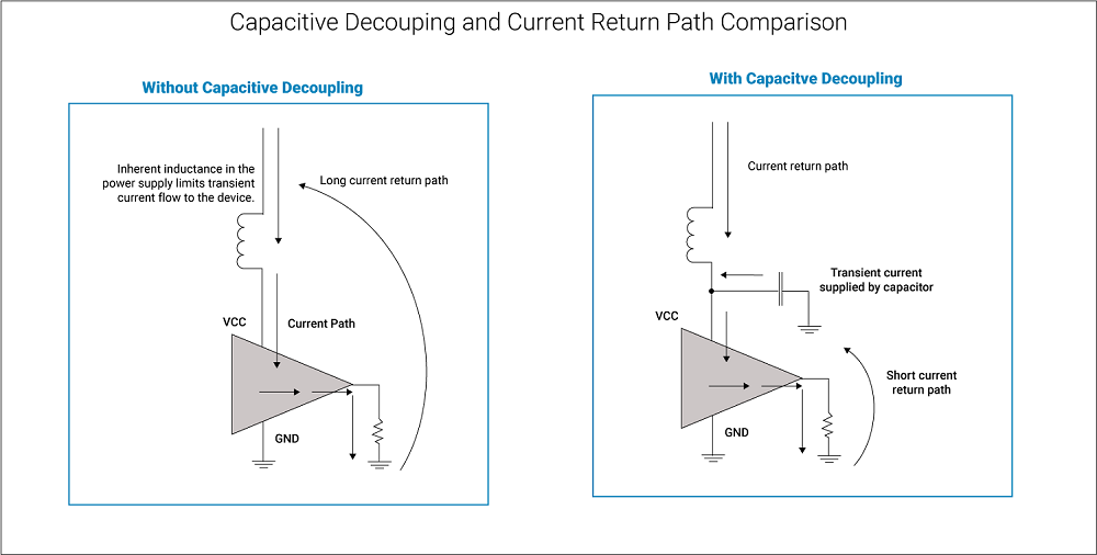 Capacitive coupling and capacitive decoupling comparison