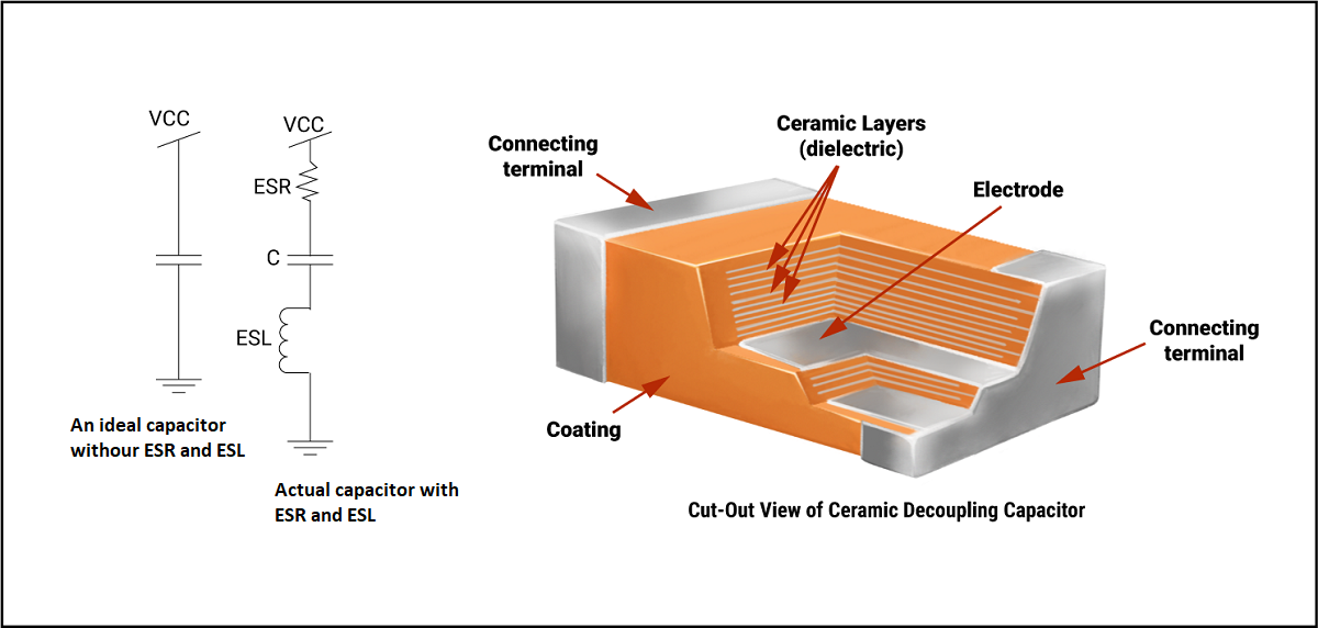 Low inductance ceramic capacitor for high-frequency decoupling