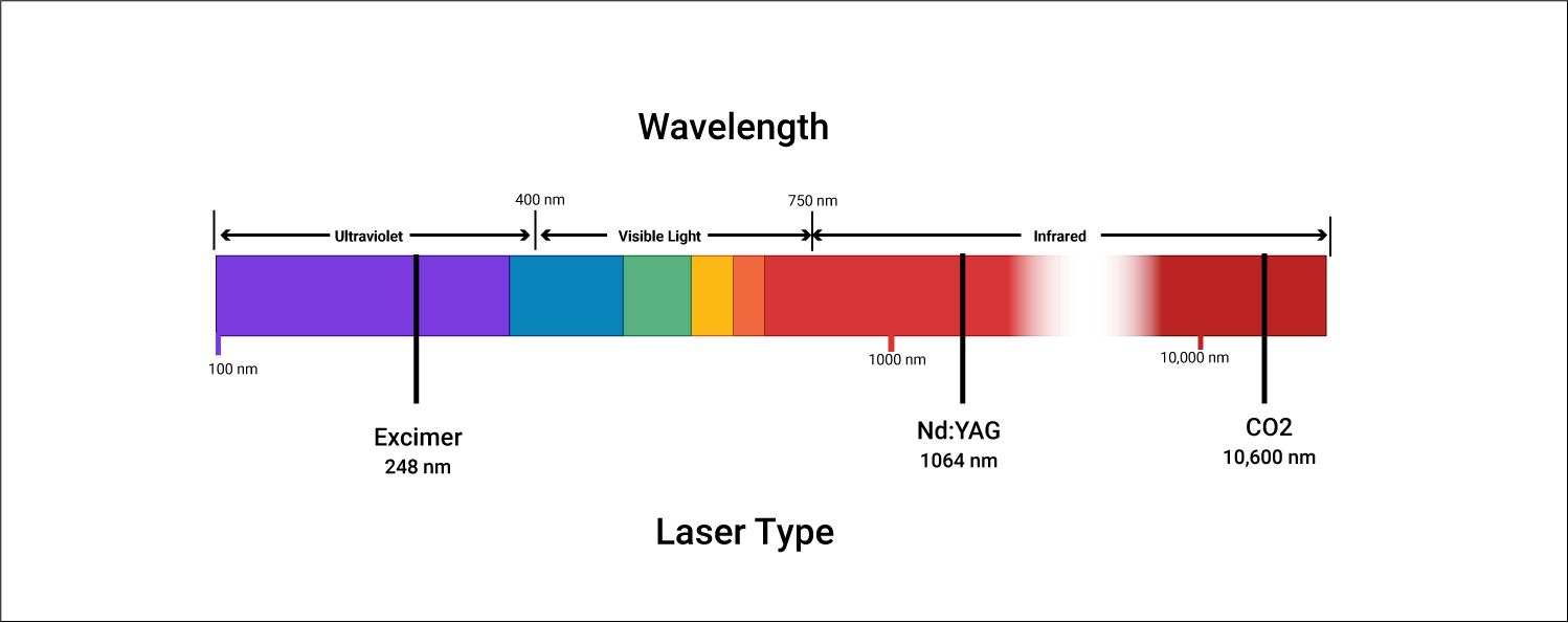 Operating wavelengths of different laser drilling machines