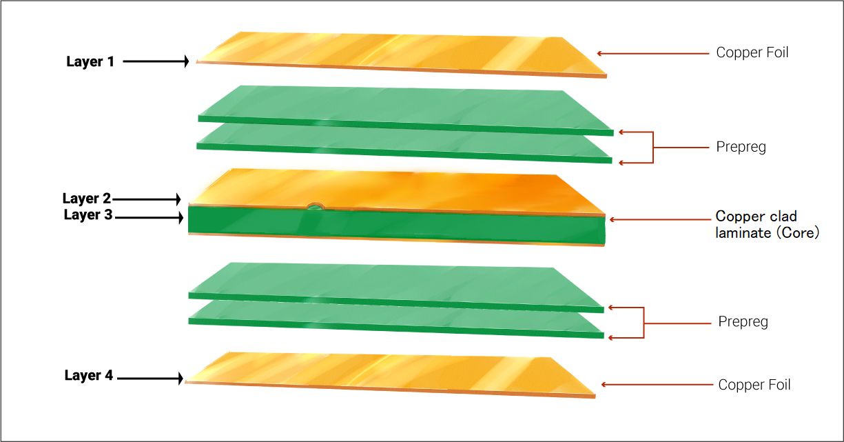 Layers present in a multilayer PCB