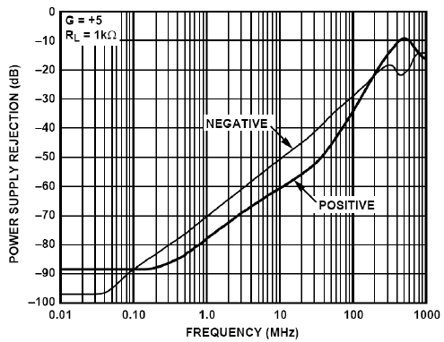 Power supply rejection vs. frequency for a high-performance op-amp