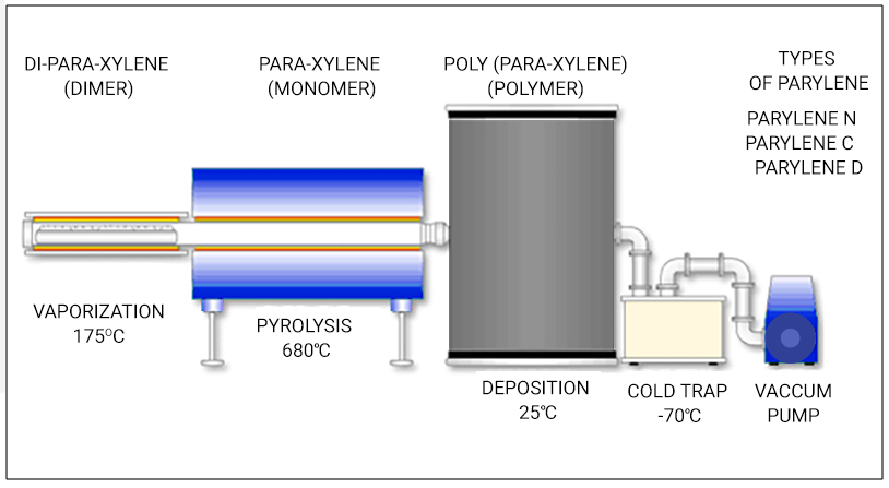 Application of conformal coating by parylene process
