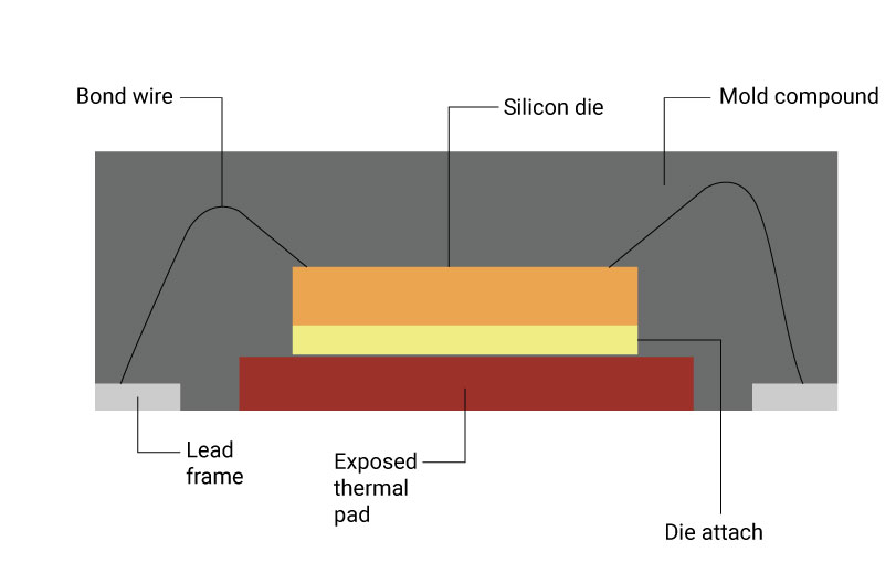 Cross sectional view of a QFN package