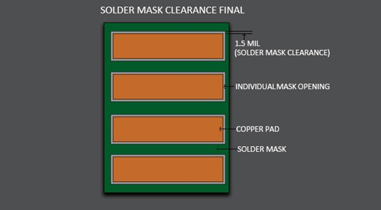 Solder mask clearance in a PCB