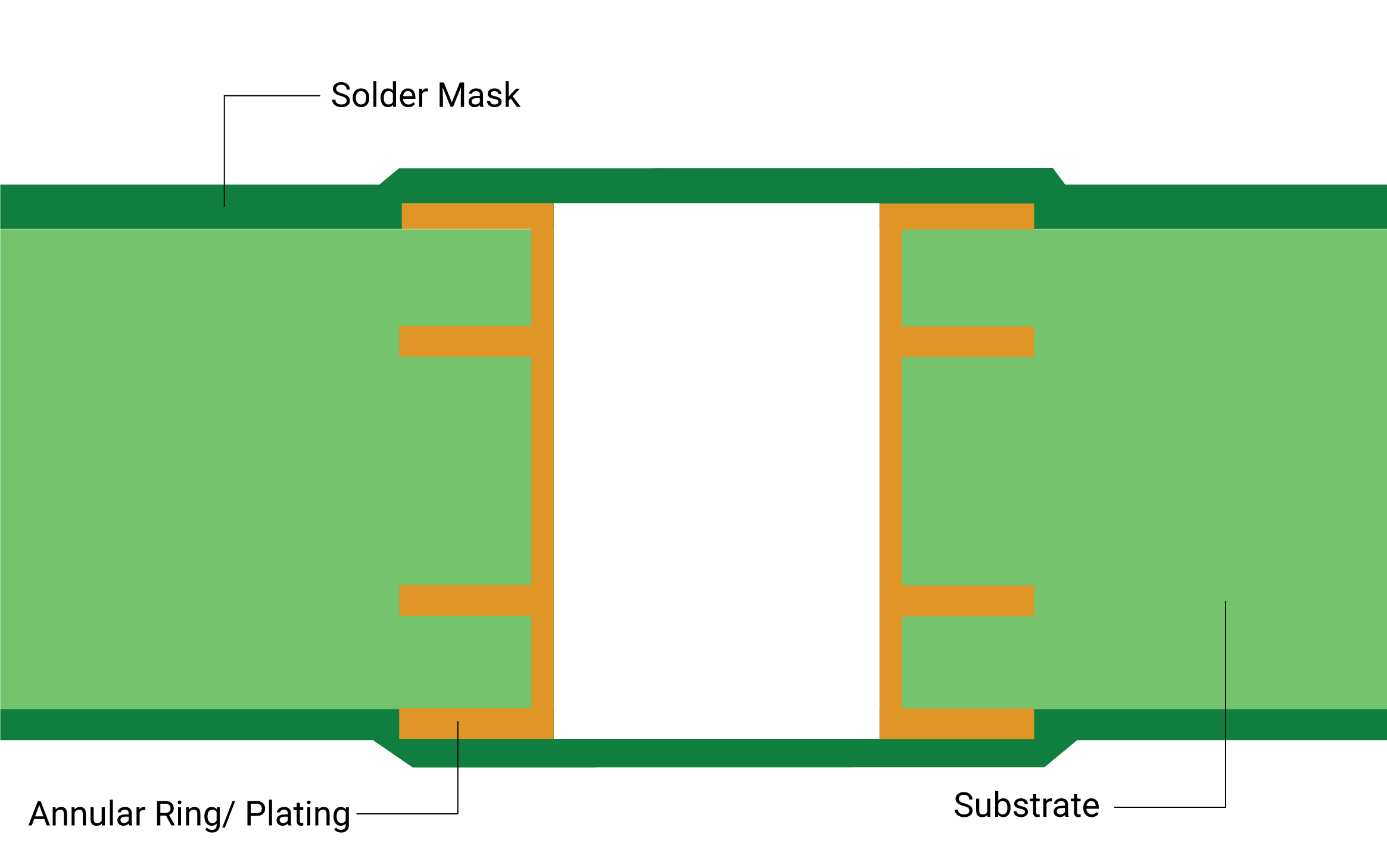Tented via created with solder mask