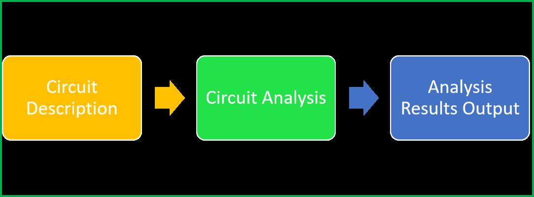 Circuit simulation process