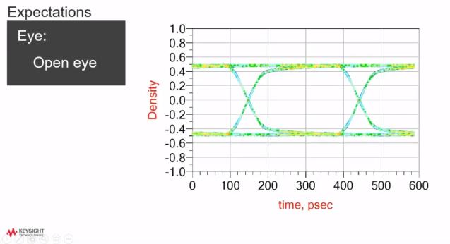 Signal integrity analysis eye diagram and simulation data