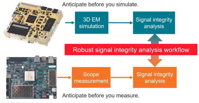 Unlock Your Signal Integrity Analysis Potential