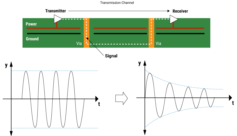 Signal attenuation in a PCB