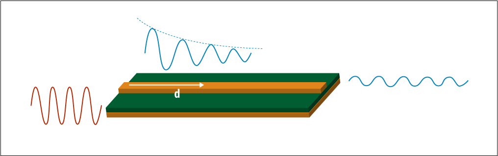 Signal attenuation due to PCB trace and dielectric