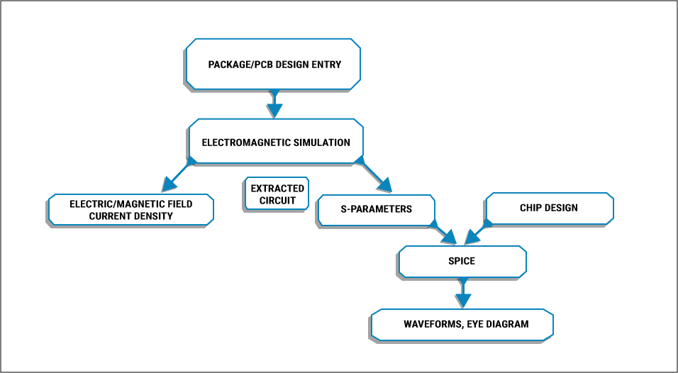 Significance of Electromagnetic Field Solvers