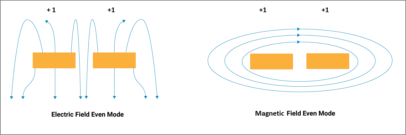 Field lines during even mode transmission