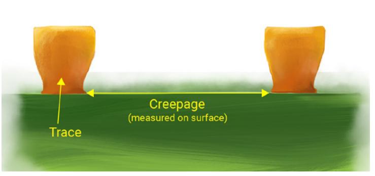 Creepage as per IPC-2221