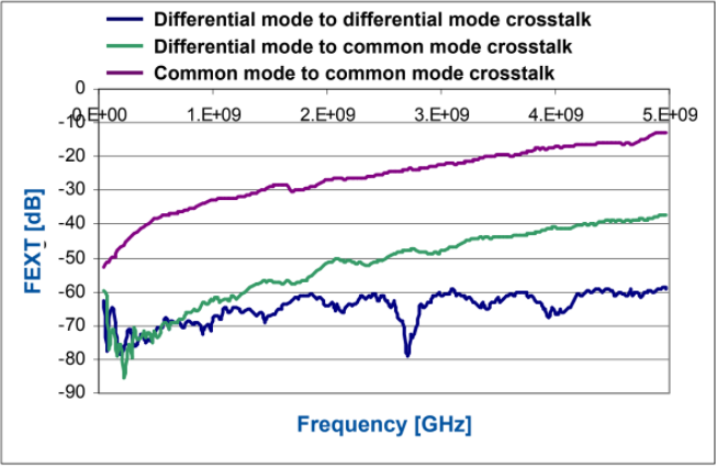 Comparison between common mode and differential mode crosstalk effects