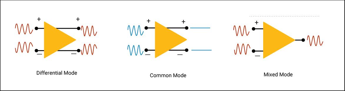 Crosstalk in a differential pair