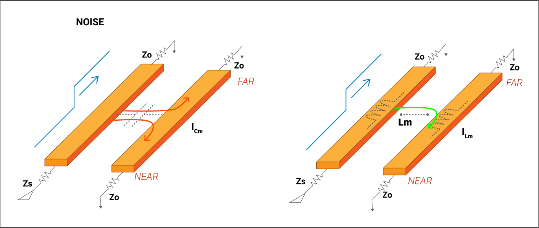 Near and far-end crosstalk noise