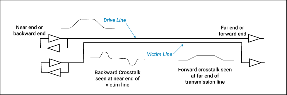 Forward and backward crosstalk on a victim and aggressor line