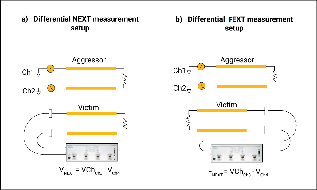 Differential NEXT and FEXT crosstalk measurement