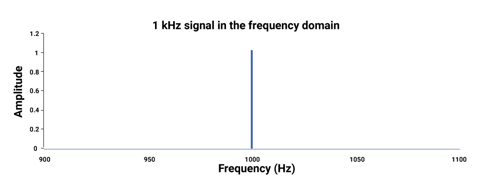 Signal represented in the frequency domain