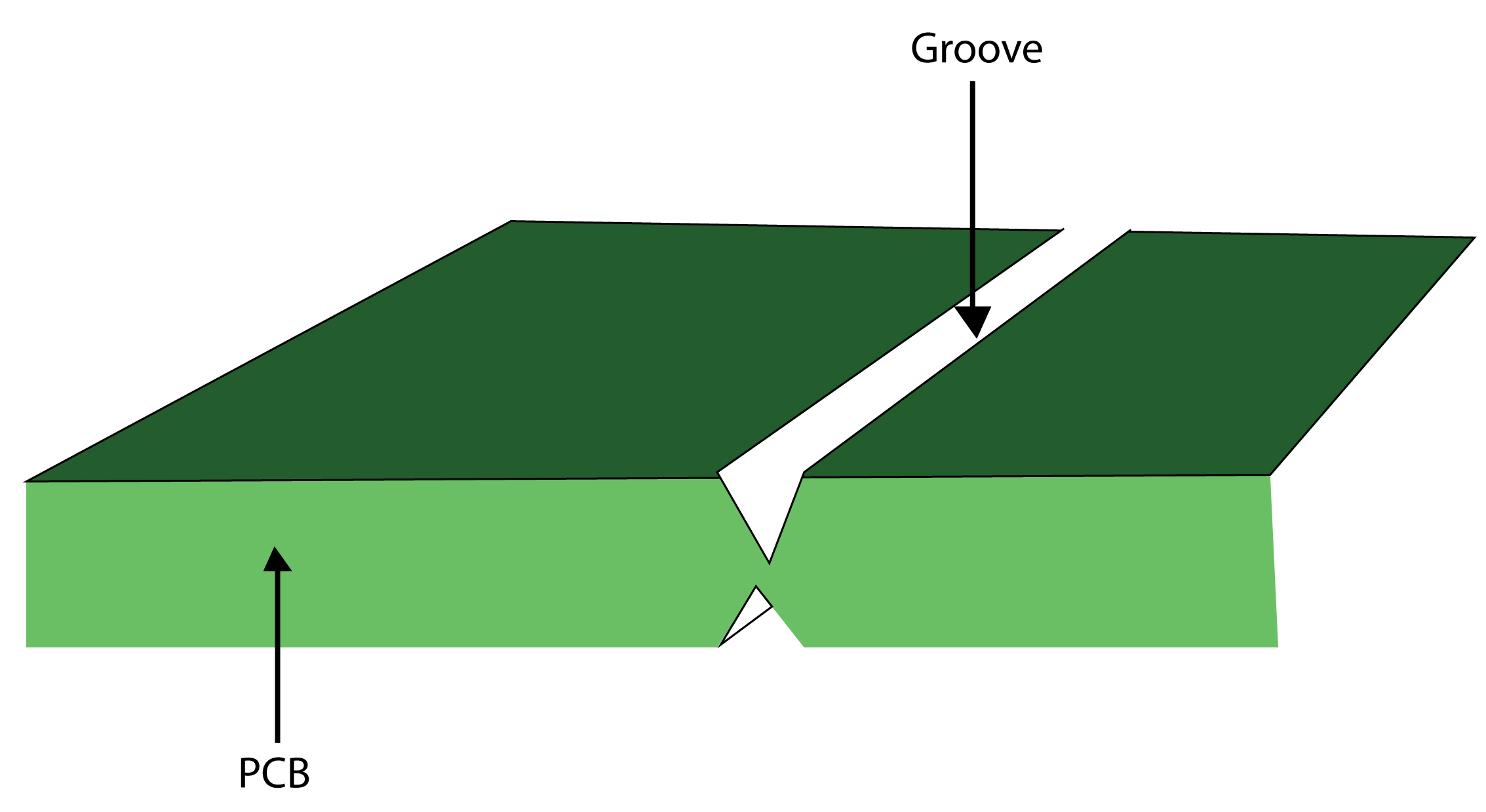 PCB with groove