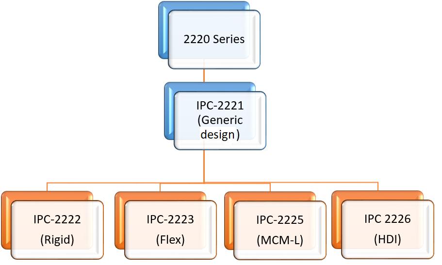 Hierarchy of IPC-2220 series