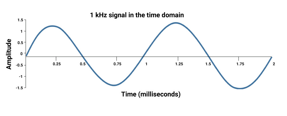Signal represented in time domain