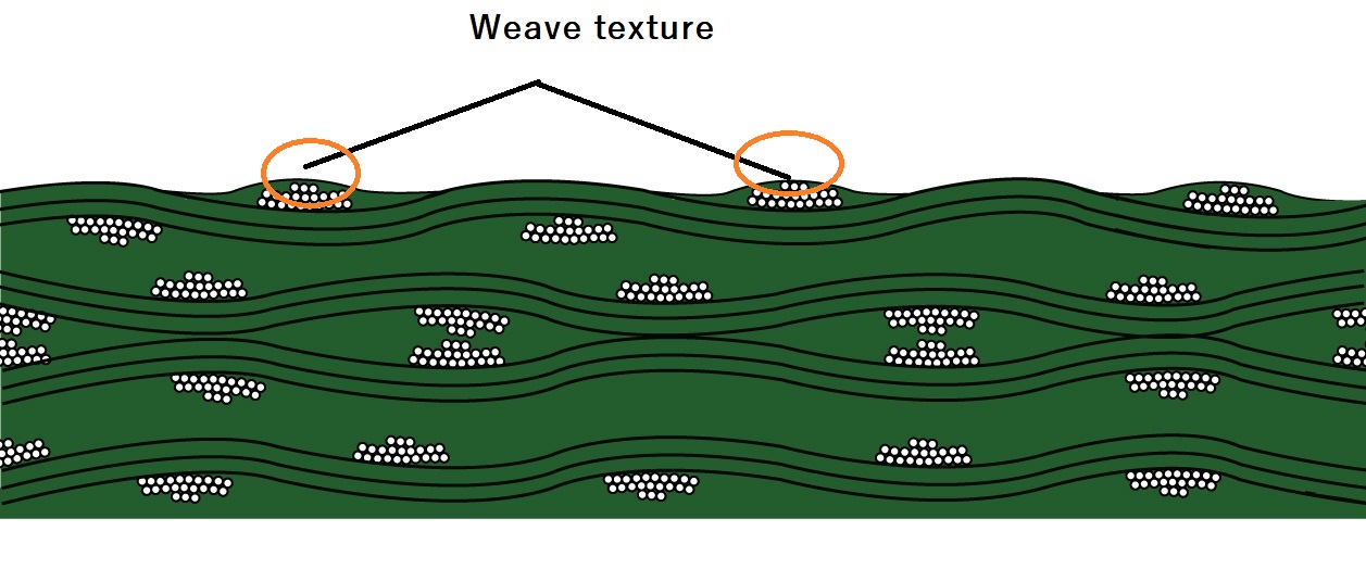 Weave texture on FR4 materials