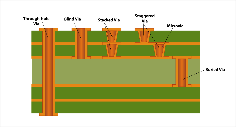 Types of vias in PCBs