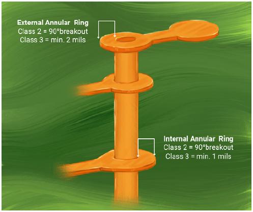 Annular ring criteria for defense and avionics