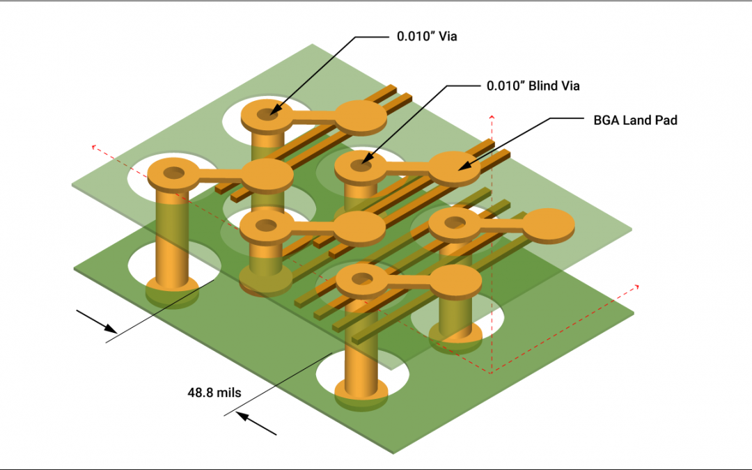 Impedance Matching in HDI PCB Design