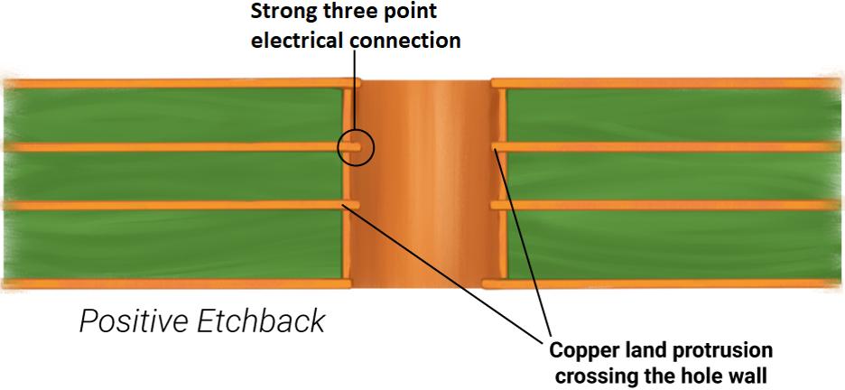 DFM for HDI PCBs positive etchback