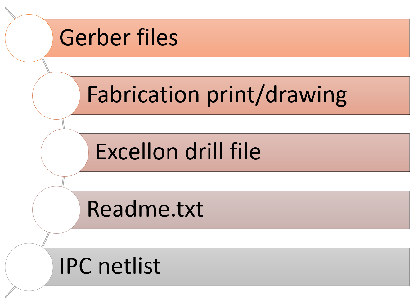 Files required for PCB fabrication quote
