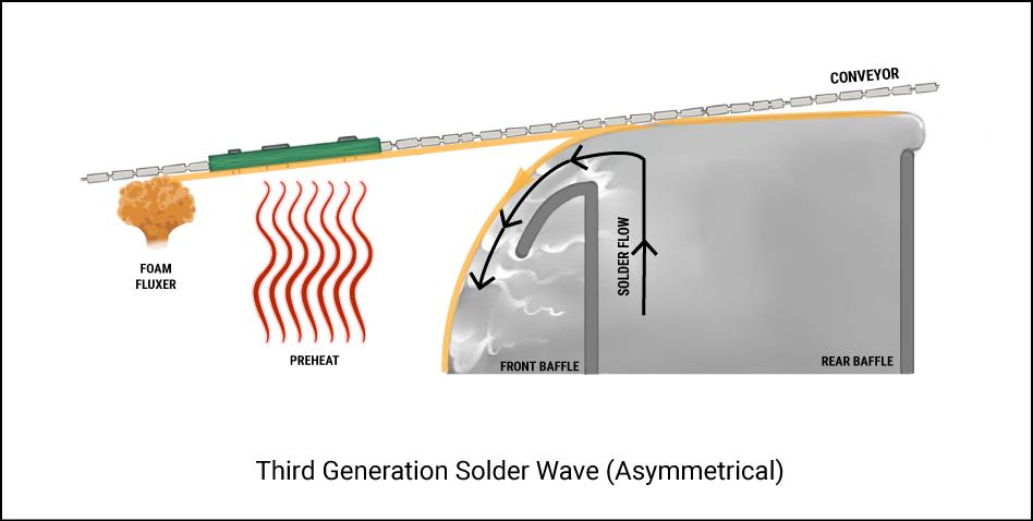 Third Generation Solder Wave (Asymmetrical)