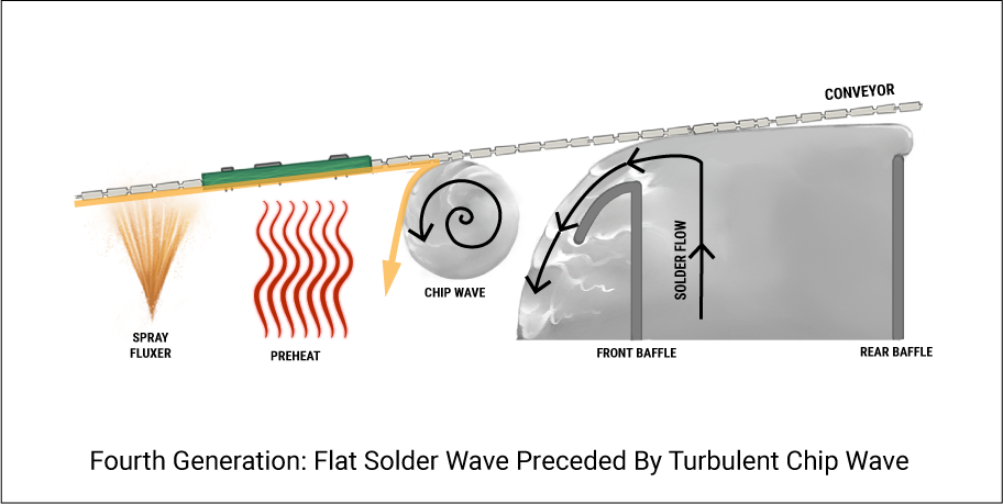 Fourth Generation: Flat Solder Wave Preceded By Turbulent Chip Wave
