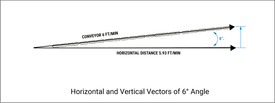 Horizontal and Vertical Vectors of 6° Angle