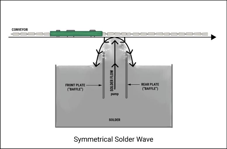 Symmetrical Solder Wave