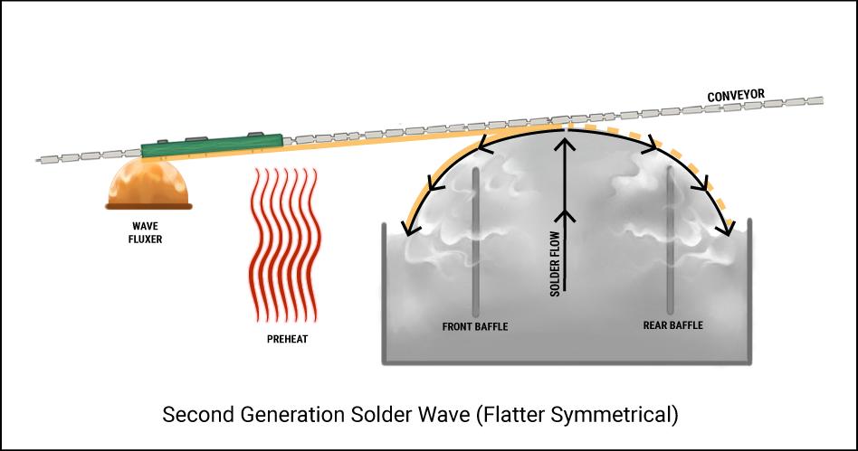Second Generation Solder Wave (Flatter Symmetrical)