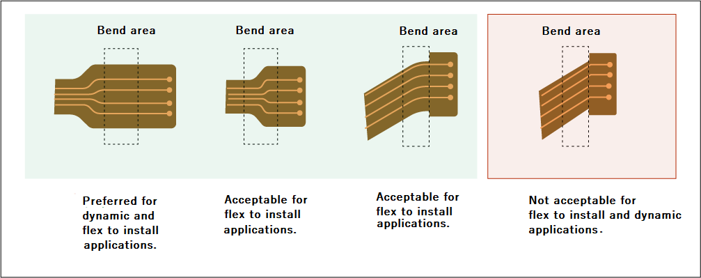 Dos and don'ts of flex conductor routing