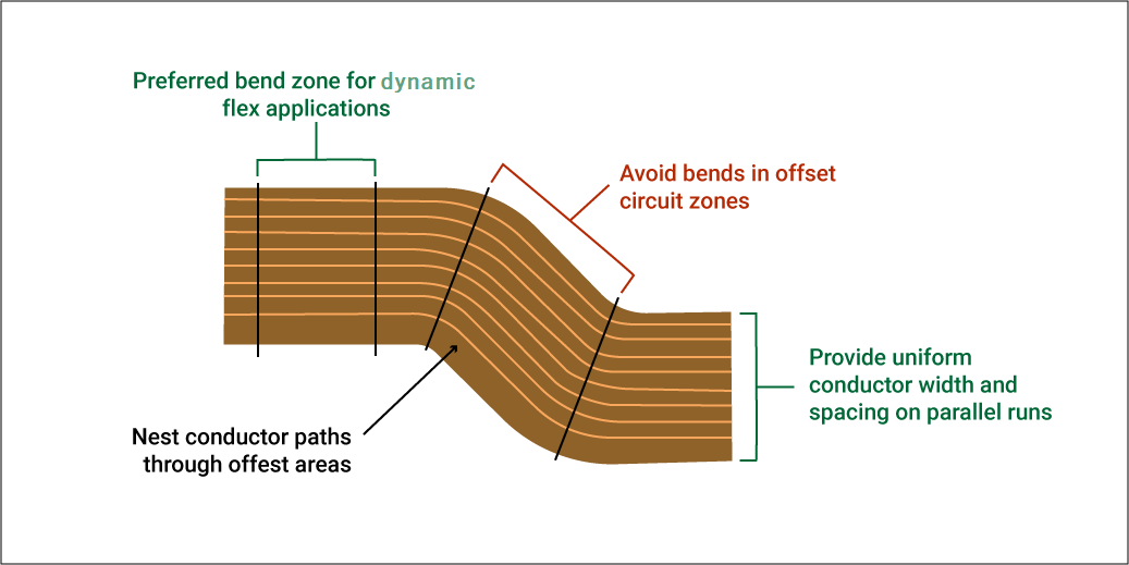 Routing in bend zone of flex PCB