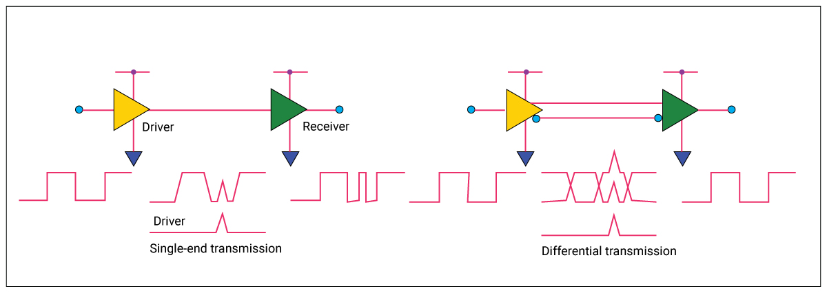 Noise in single-ended and differential transmission
