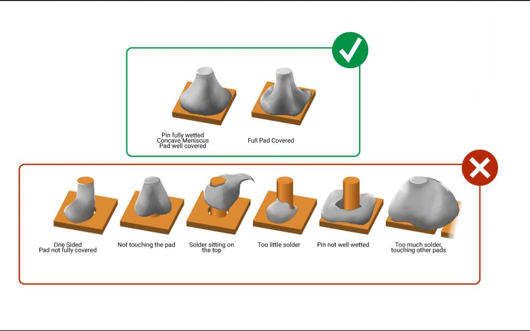 IPC J-STD-001 Standard Soldering Requirements